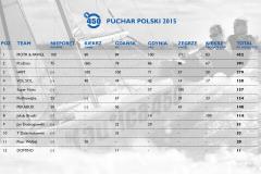 Puchar Polski klasy Nautica 450 - 2015