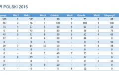 Puchar Polski klasy Nautica 450 - 2016