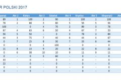 Puchar Polski klasy Nautica 450 - 2017