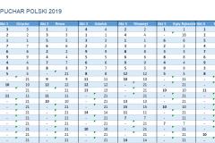 Puchar Polski klasy Nautica 450 - 2019