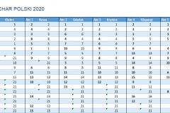Puchar Polski klasy Nautica 450 - 2020